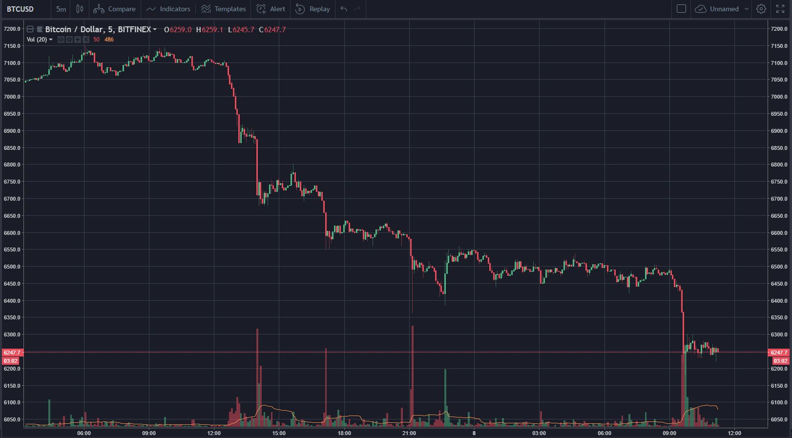 Stormy Markets — Volume Picks Up As Bitcoin (BTC) Drops To $6,200 14