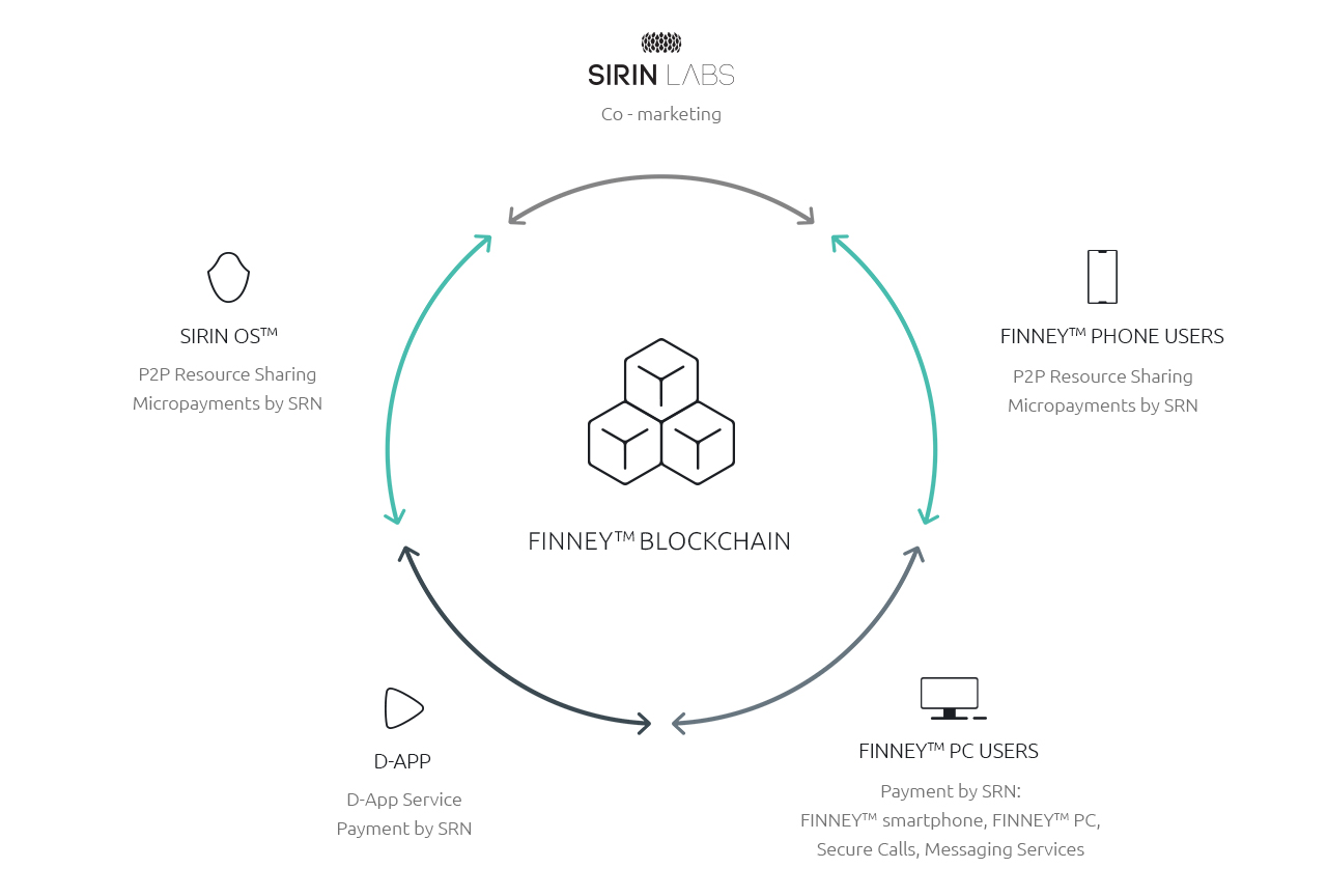 "Sirin Labs: ""We're not with IOTA"". Finney Phone Relies on Ethereum Now 18"