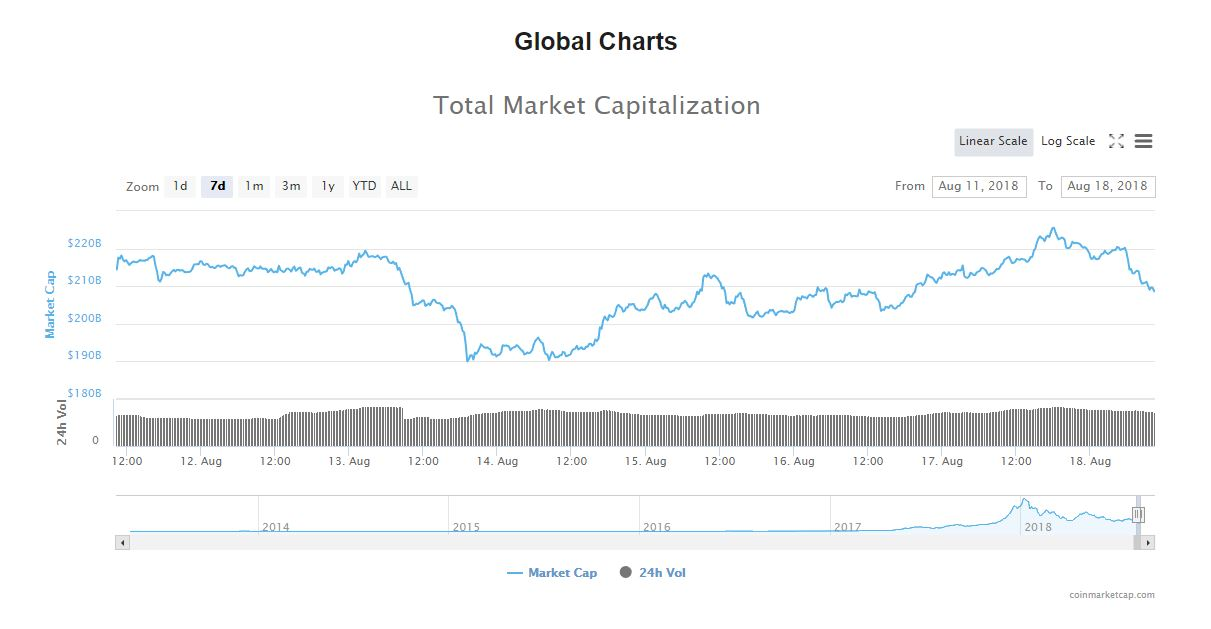 Crypto Market Sees 3% Pullback After A Short-Term Recovery 18