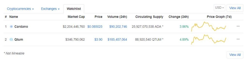 Kraken To List Cardano (ADA) and Quantam (QTUM) on the 28th of September 13