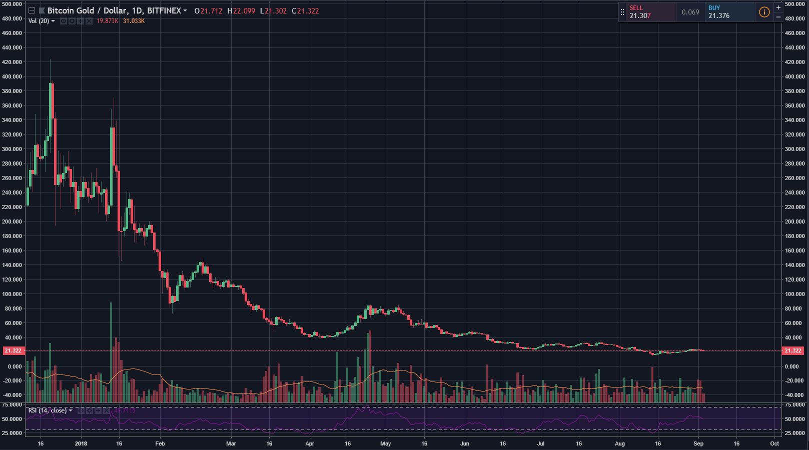 Bittrex Waves Goodbye To Bitcoin Gold (BTG) After $18M Hack 14
