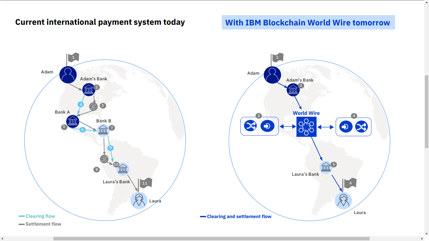 IBM Launches New Payments System Powered by Stellar (XLM) 18