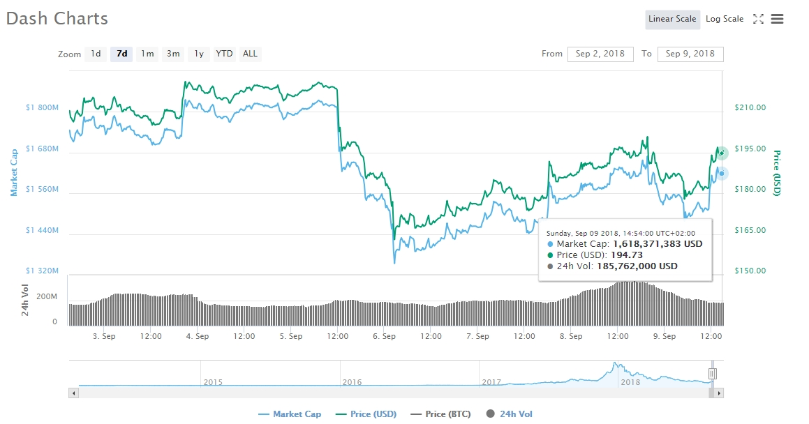 buy dash cryptocurrency price