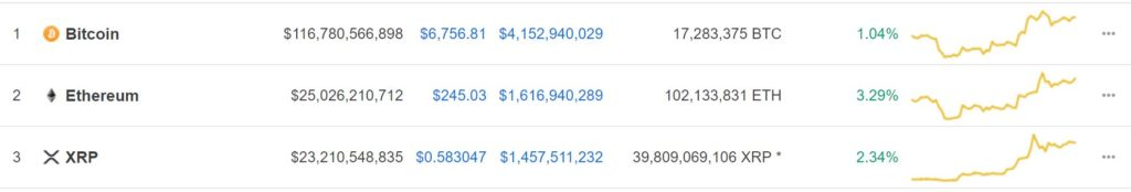 Ethereum (ETH) Reclaims the Number 2 Spot After XRP's Recent Surge in The Markets 2