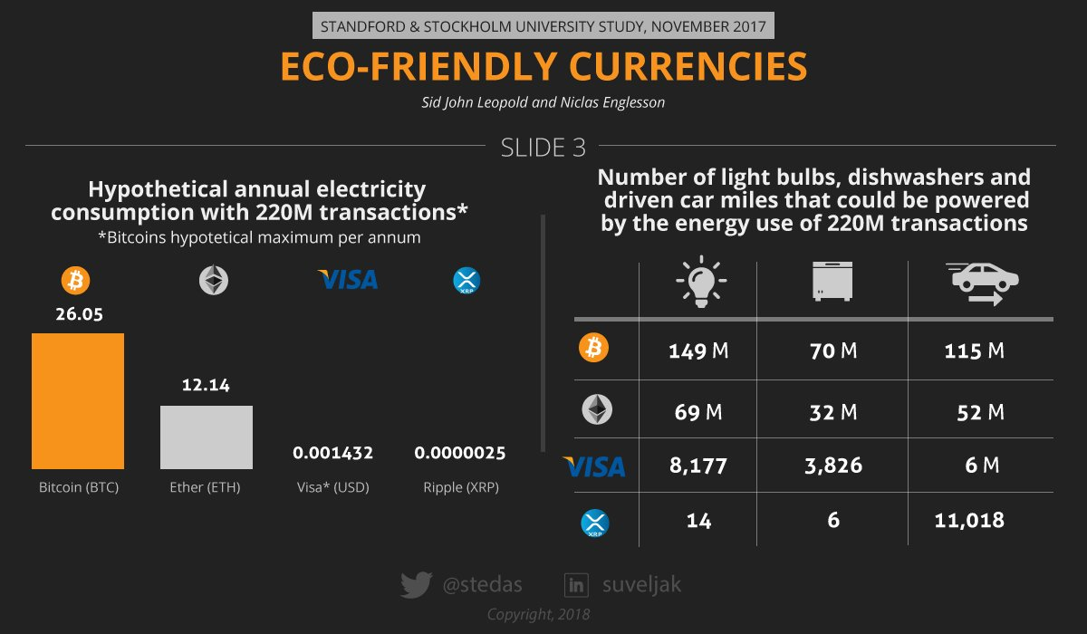 XRP Is The Most Eco-friendly and Sustainable Currency 13