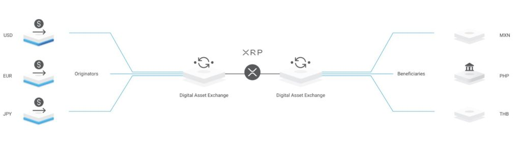 Ripple's Website Gets Updated, RippleNet Showcased as Sole Payments Solution 14