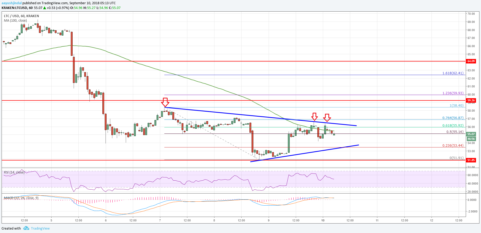 Litecoin Price Analysis LTC USD Chart