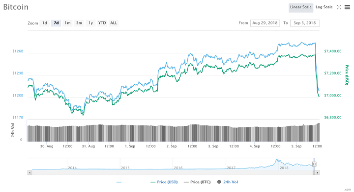 Third rapid drop in 24hrs sends Bitcoin price down to $6400