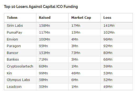 Seven Out of Every Ten Cryptocurrency ICOs Have Technically Failed 14