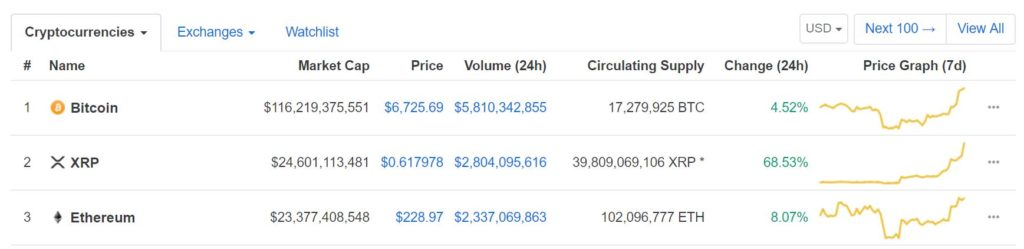 Ethereum (ETH) Reclaims the Number 2 Spot After XRP's Recent Surge in The Markets 1