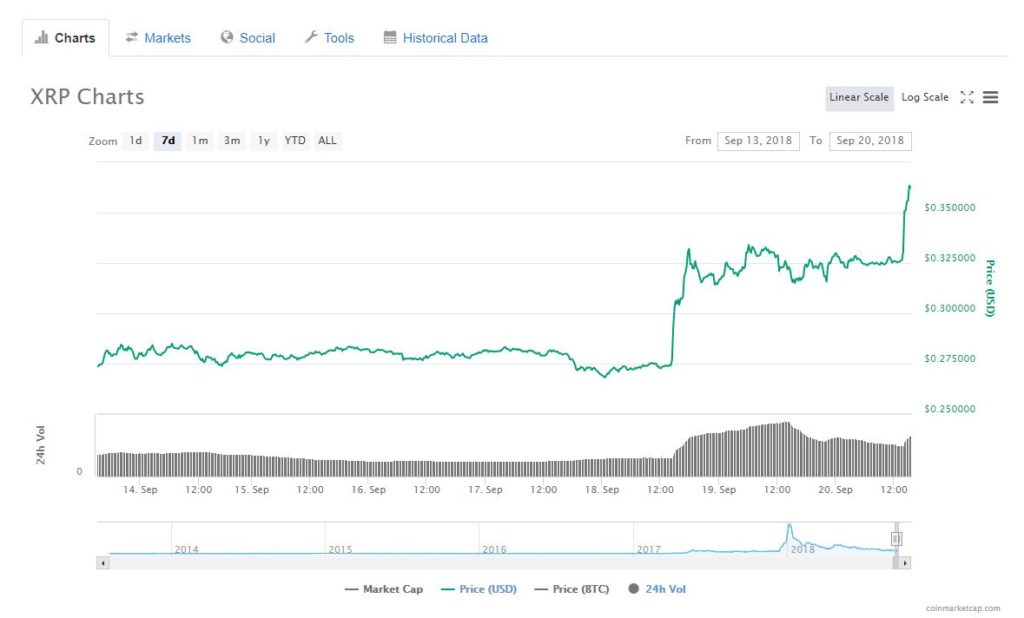 XRP Is Once Again Ahead With Double Digit Gains 13