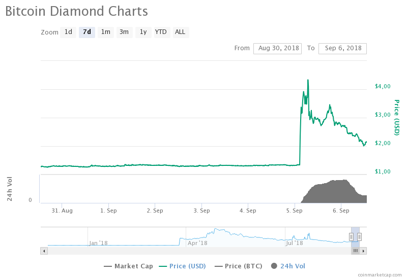 Bitcoin Diamond (BCD) The only Gainer Among the Top 100 Cryptos, Rises +105% In 24 Hours 15