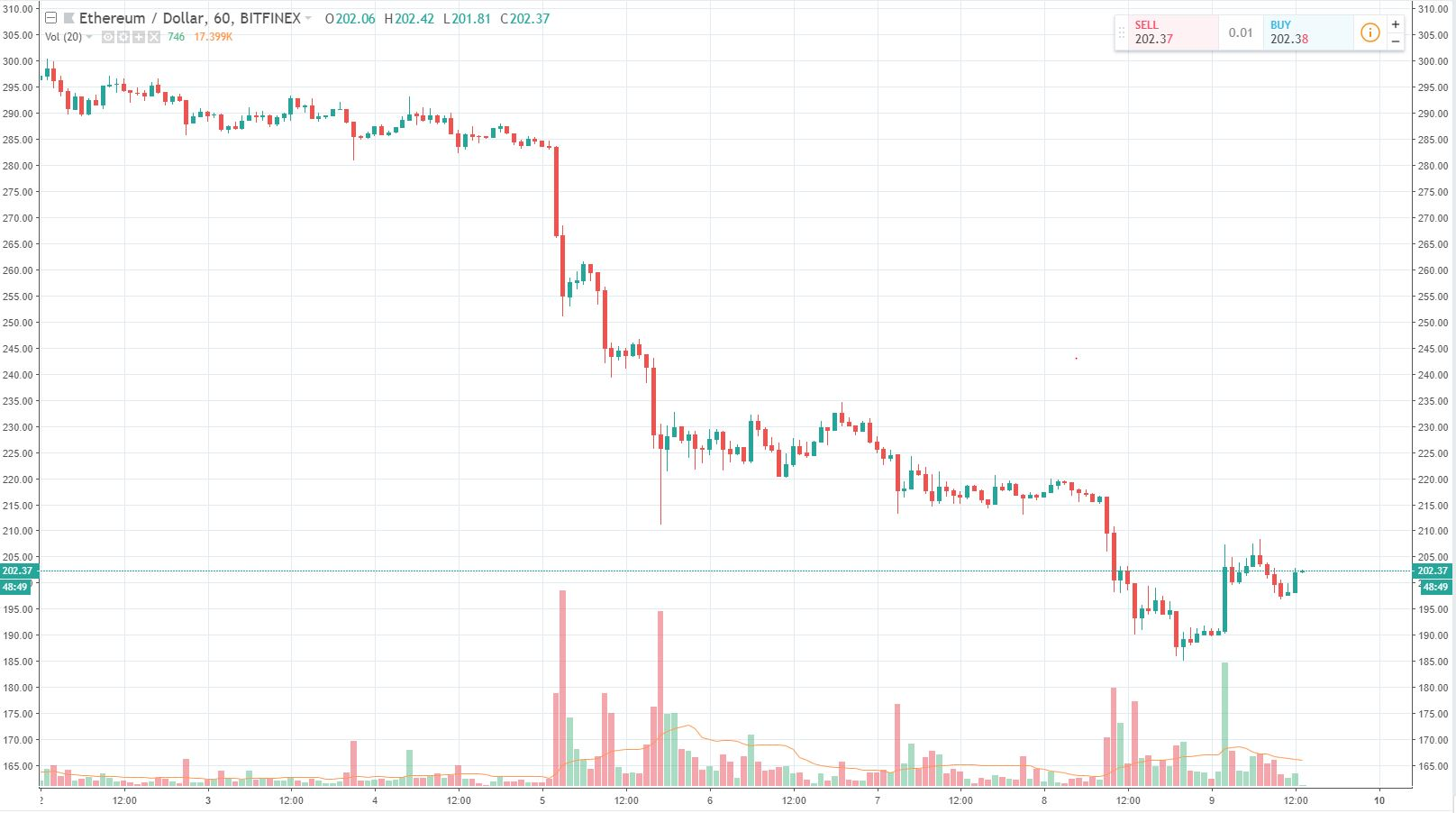 Ethereum (ETH) Continues To Underperform, Are ICOs To Blame? 14