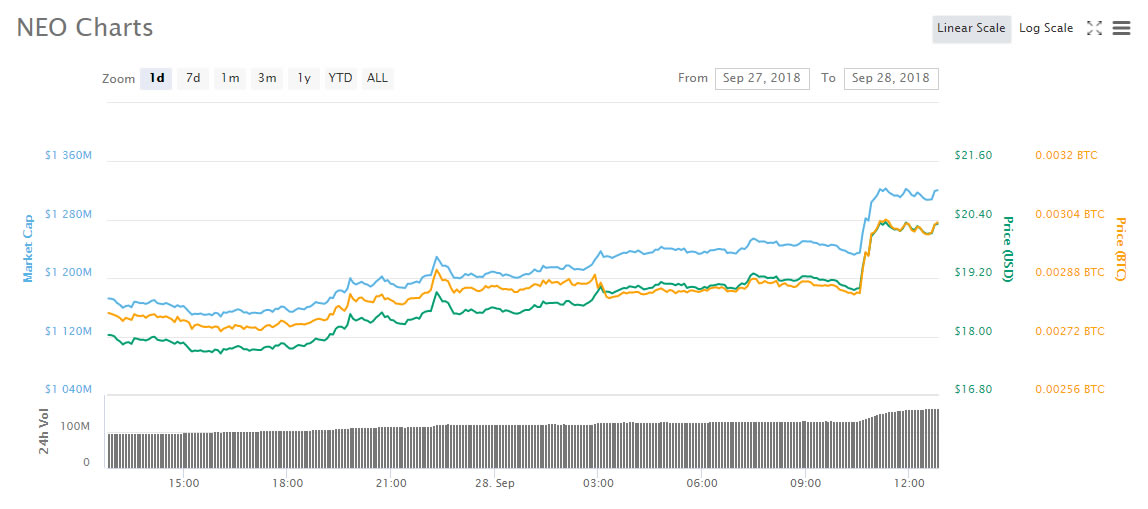 NEO and GAS On a Tear With Double Digit Gains 13
