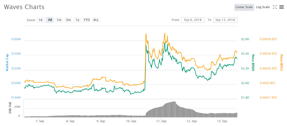 Waves Up 23% As Malta Eyes It For Blockchain Collaboration 13