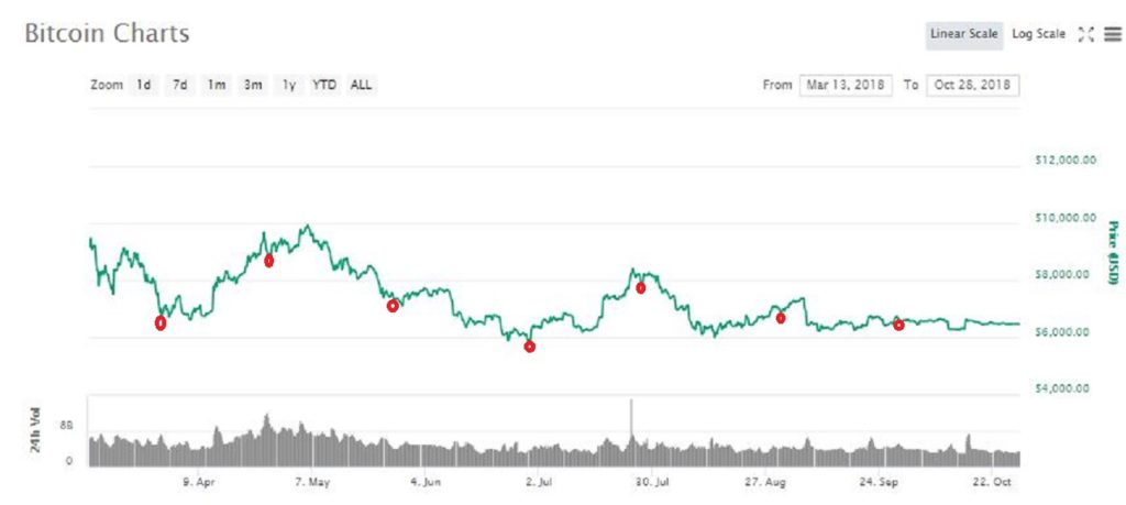 Has Bitcoin's Price Become Immune to the Effect of Expiring BTC Futures Contracts? 19