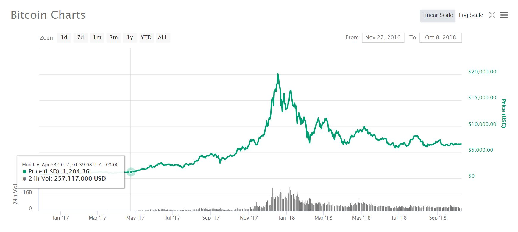 Bitcoin's (BTC) Volatility at an 18 Month Low as Its Whitepaper Turns 10 Yrs Old This Month 16
