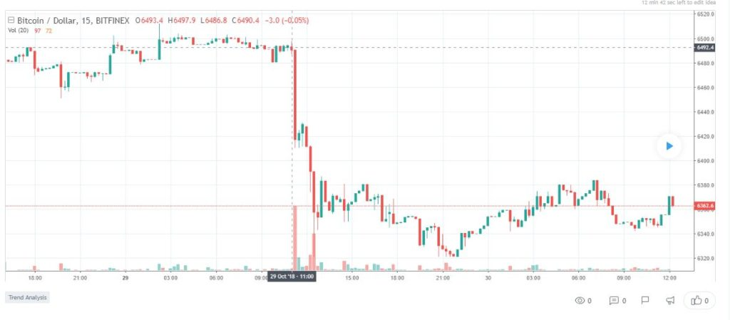 Regulatory Fears in the UK Might Have Caused the Price of Bitcoin (BTC) to Fall 16