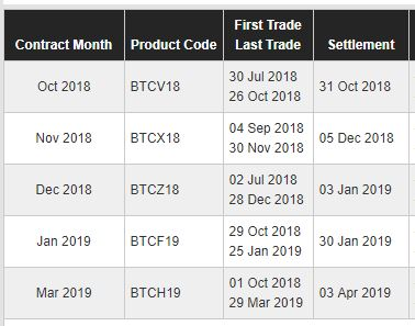 cryptocurrency futures market expiry date