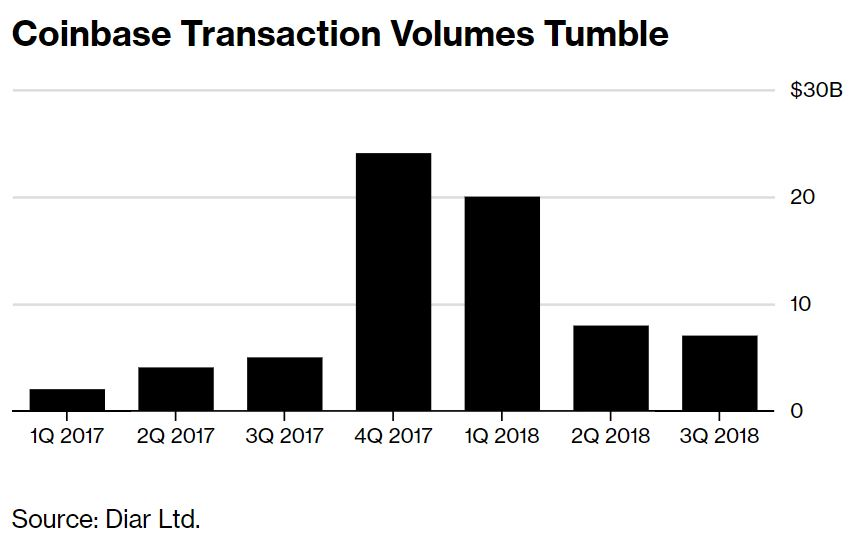 Research: Coinbase Sees 80% Decline in Volume, Trader Count Since January 2018 14