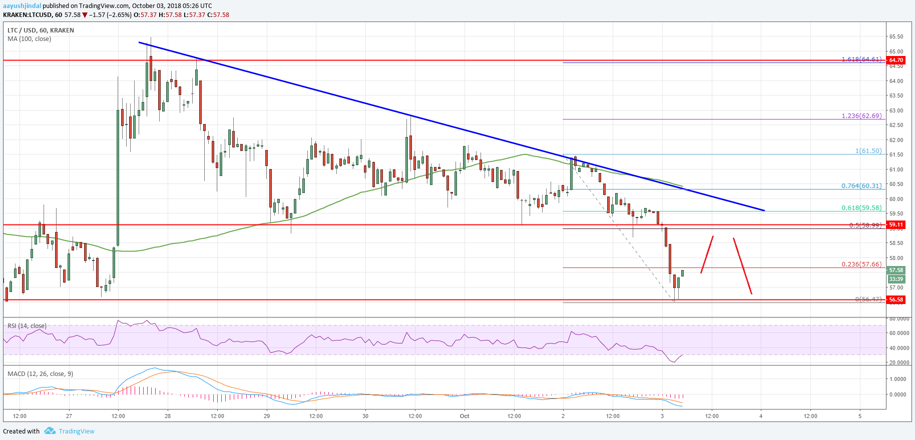 Litecoin Trend Chart >> Litecoin Price Analysis: Can LTC/USD Hold $56 Support? – CoinTube