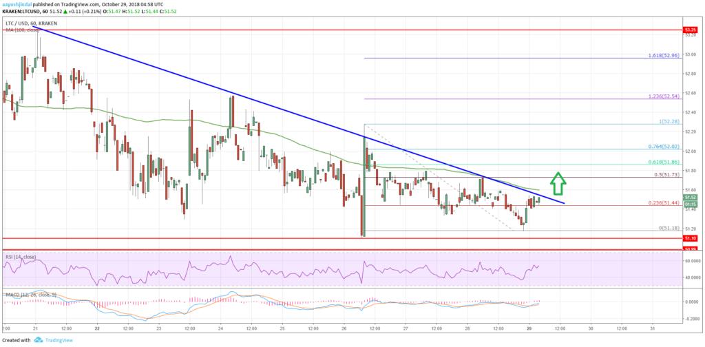 LTEC price analysis chart Litecoin