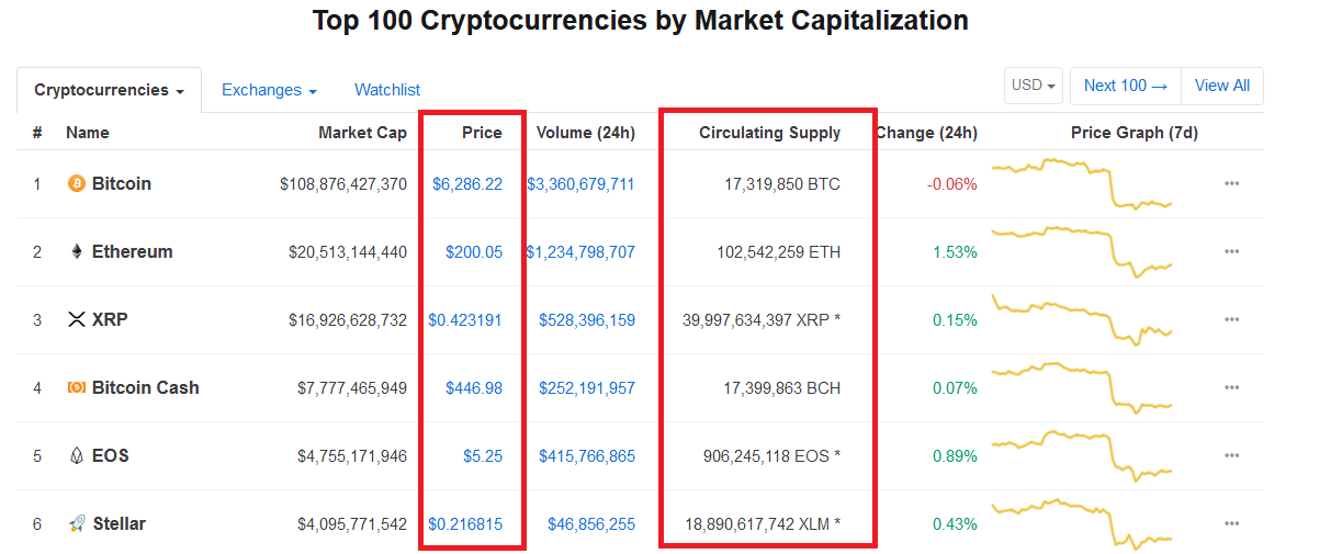 Normalization of Bitcoin Price