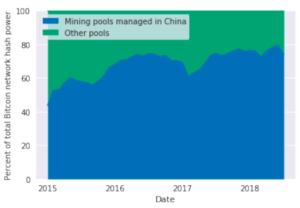 """China Has 19 Ways to """"Kill"""" Bitcoin, Paper Says 18"""