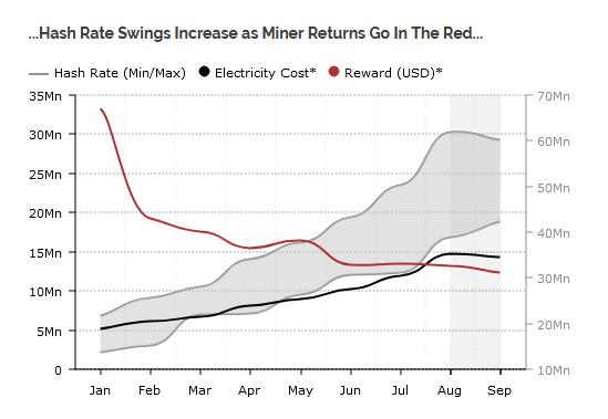 Bitcoin Mining Profitability Declines Despite Increase in Revenue 15