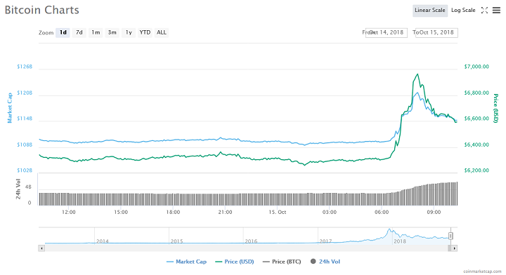 Bitcoin (BTC) Price Update: Mini-rally Nearly Reaches $7,000 as Tether Sinks to 97 Cents 14