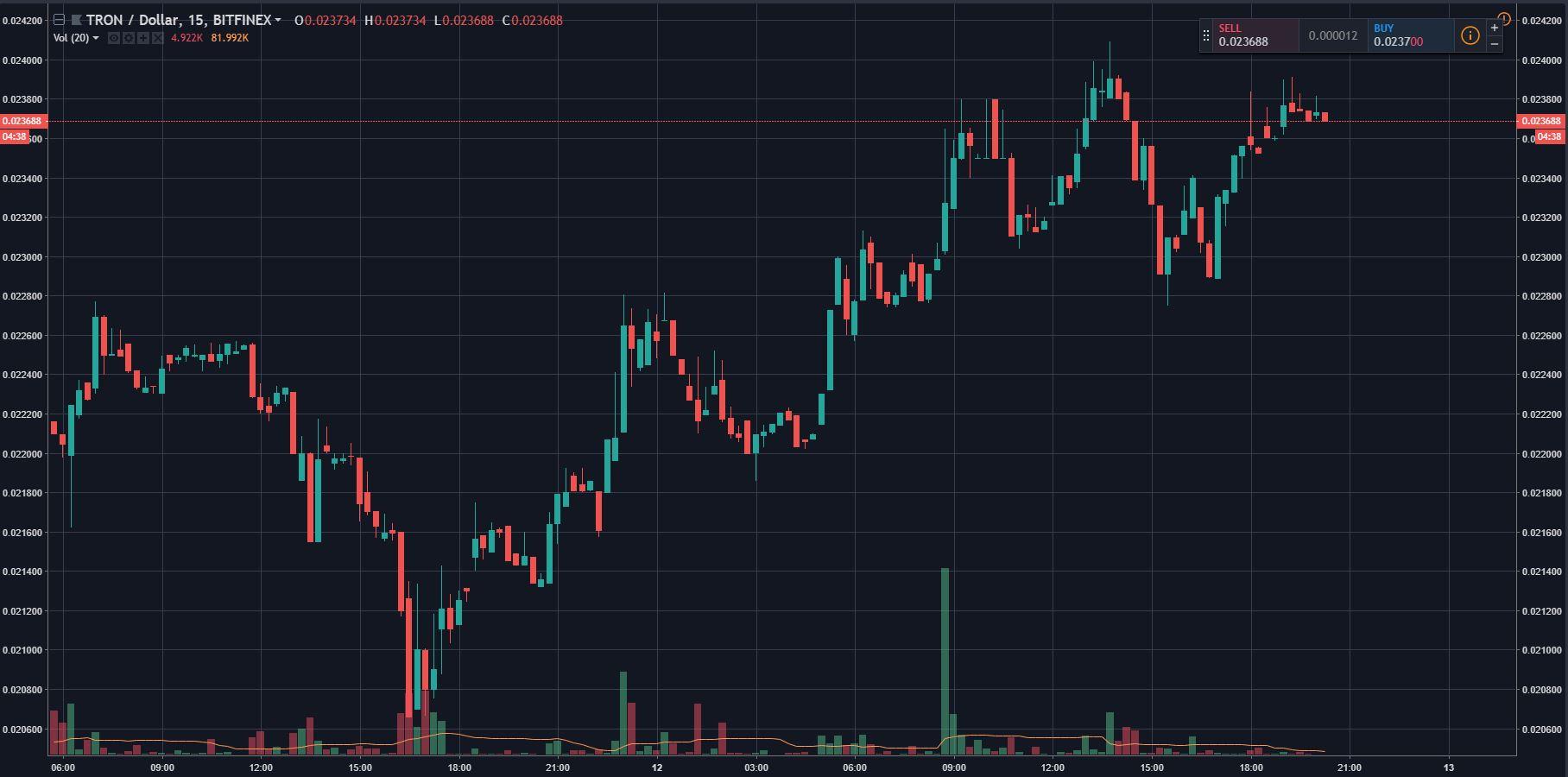 "Tron (TRX) Beats Crypto Market, 10% Gains On TVM Activation, ""Giant"" Partnership 14"
