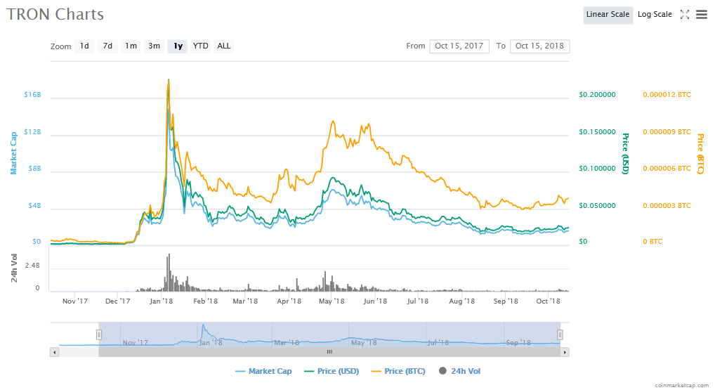 TRX Price Charts