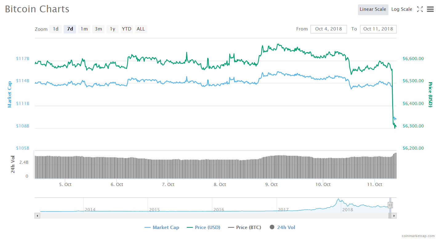 Bitcoin Drops 5% Igniting Another Crypto Market Dump 14