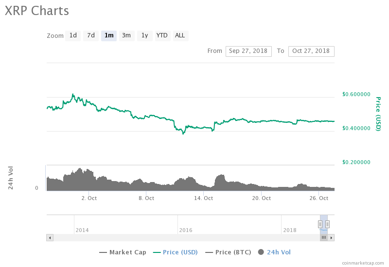 XRP Sales Doubled in Q3 2018, Ripple Reports 17