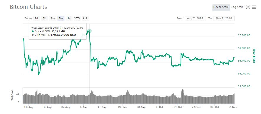 Why An SEC Announcement Is What Stands Between Bitcoin (BTC) and a $7,200 Price Value 16