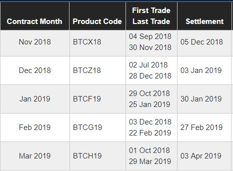 bitcoin futures pricing