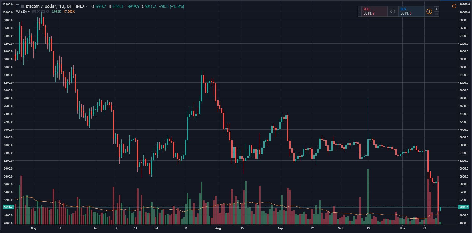 "Analyst ""Incredibly Bearish"" On Bitcoin (BTC), $1,000 Possible 14"