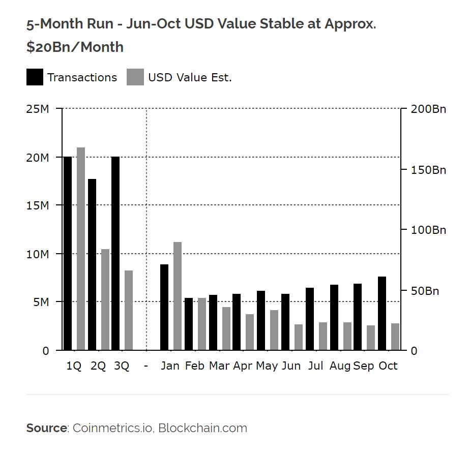 Bitcoin (BTC) Transaction Count On The Rise: Bullish, Not Bearish Indicator 16