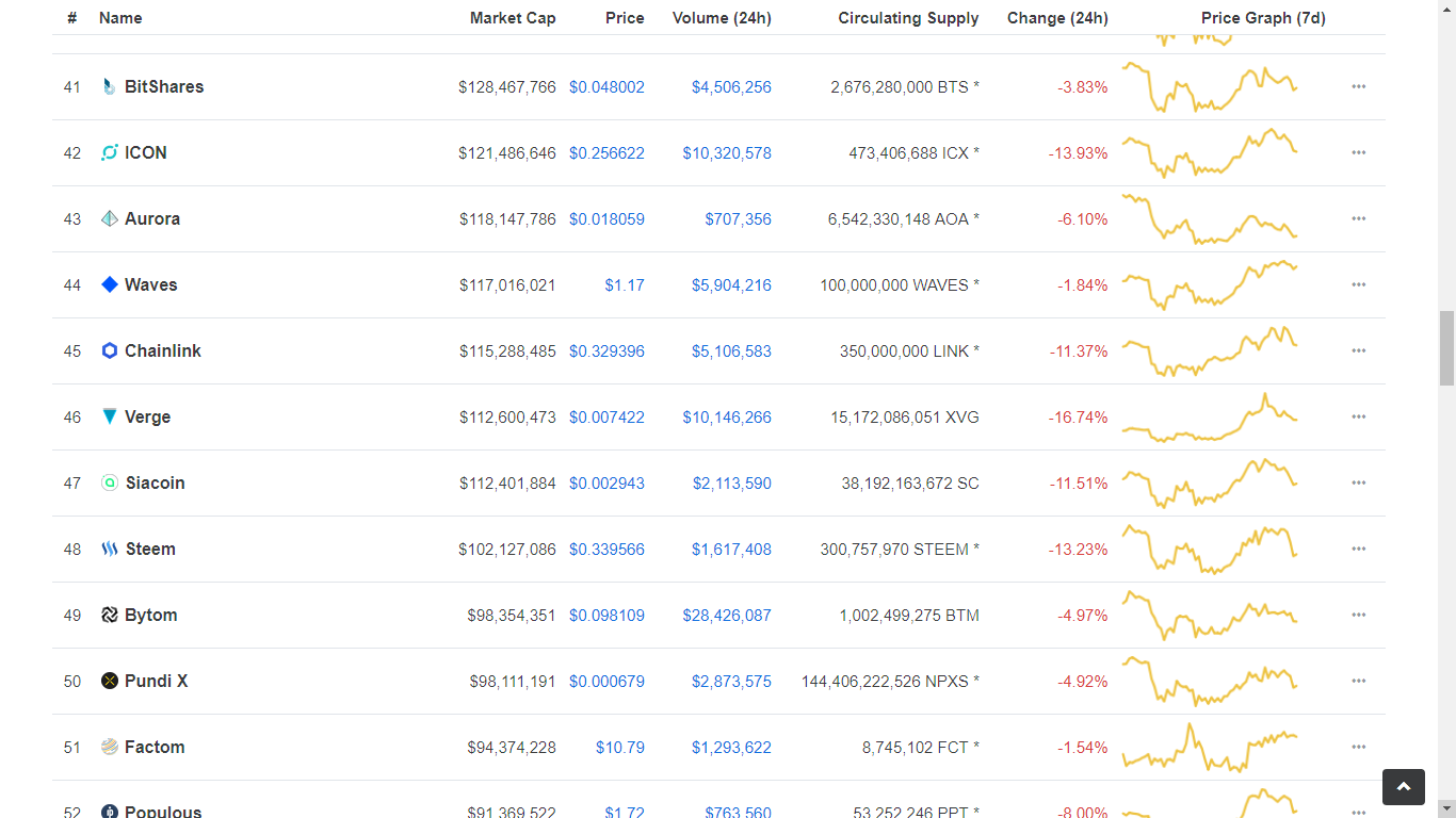 Verge (XVG) Rises over 40% in Hours After Bithumb Listing. Gaps 4 Coins in The Global Marketcap 18
