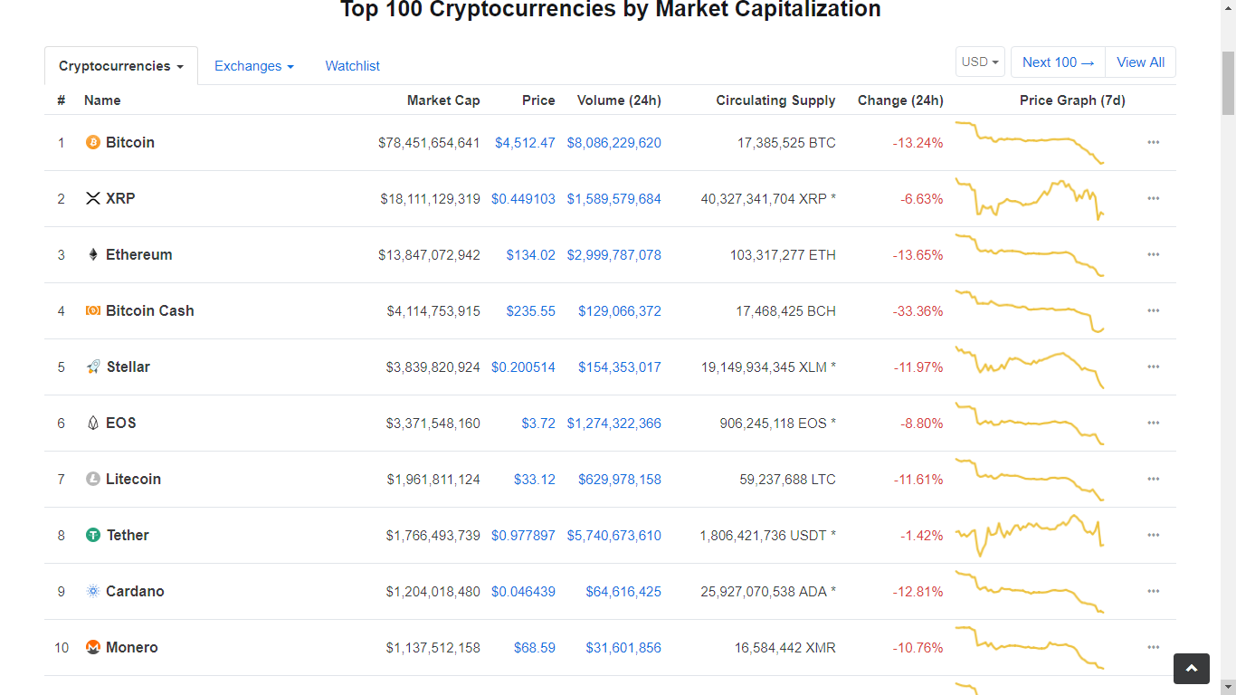 XRP is One Of The Best Performing Cryptos Of 2018 2