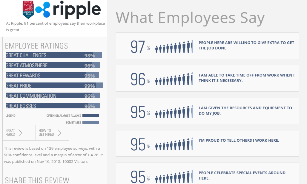 """""""Ripple Is A Great Place To Work"""" 91% of its Employees Say 2"""