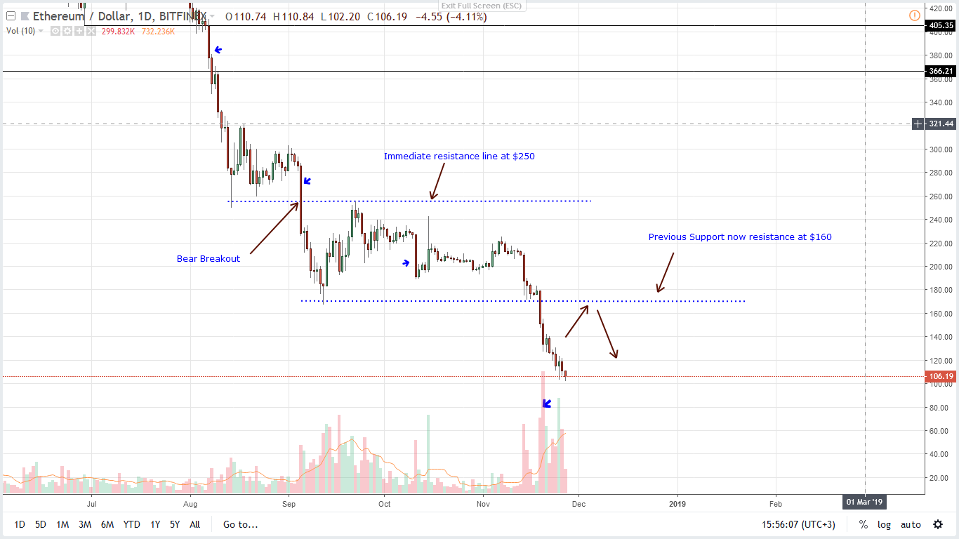 ETH/USD Price Analysis