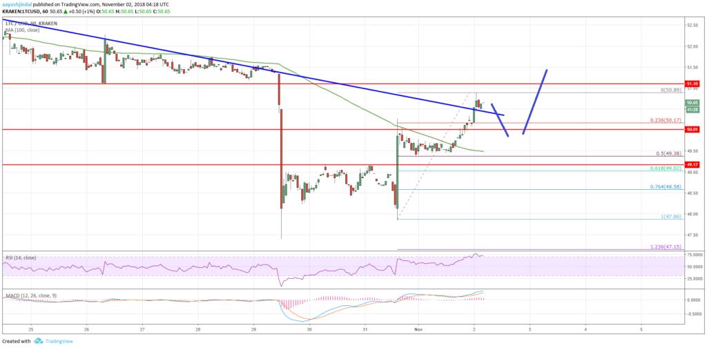 Litecoin Price Analysis LTC Chart