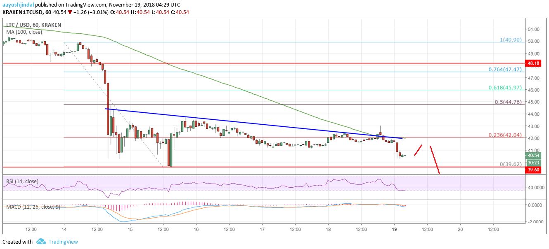 Litecoin Price Ysis Ltc Chart