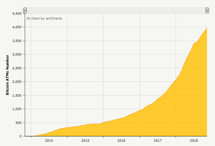 Bitcoin ATMs About to Reach the 4,000 Milestone Worldwide 14