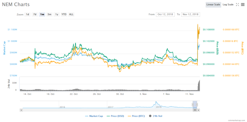 XRP Experiences Sudden Surge as NEM Climbs to Nine-Week High 15