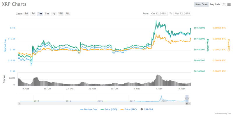 XRP Experiences Sudden Surge as NEM Climbs to Nine-Week High 14