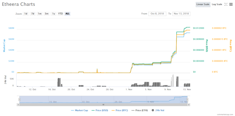 To the Moon? Little Known Cryptocurrency Etheera (ETA) Gains 80,000 Percent in 14 Days 1
