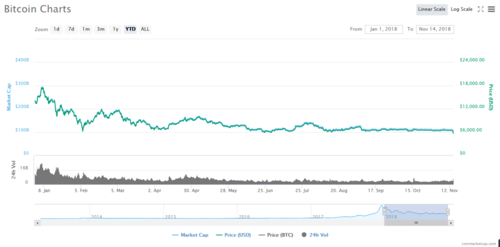 Bitcoin (BTC) Crash! Price Plummets to One-Year Low as Cryptocurrency Market Sees Red 2