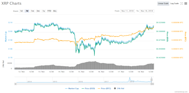 XRP Price Recovers from November 14 Cryptocurrency Market Slump 14